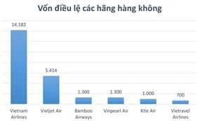"""Dòng vốn ngàn tỉ""""chia lại"""" thị trường hàng không"""