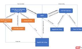 Định vị hệ sinh thái củaông chủ Kosy Group