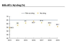 """Ngân sách trướcáp lực trả nợ """"dồn nén"""" trong năm 2020 - 2021"""