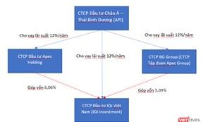 Dòng tiền API – IDJ Investment – Apec Group - Apec Holding