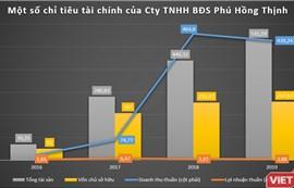 """Phác họa Phú Hồng Thịnh - """"đại gia"""" địa ốc Bình Dương"""