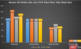 Tham vọng địa ốc của CTCP Khai thác Việt Nhật Đức tại Thanh Hoá