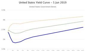 Trái phiếu chính phủ Mỹ: Đường cong lợi suất đảo ngược