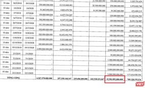 Số dư trái phiếu 16.000 tỷ đồng của Công ty TNHH Yamagata